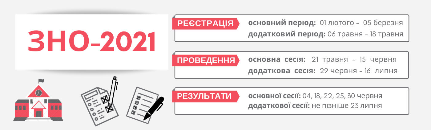 ЛРЦОЯО — Про ЗНО-2021